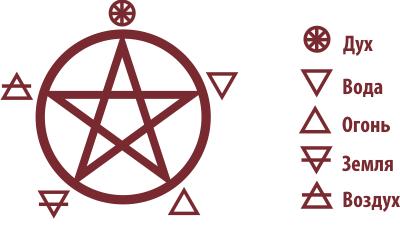 Пентаграмма и пять стихий